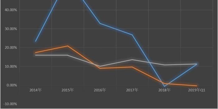 广东工业技术改造行动有变:投资增速目标调低