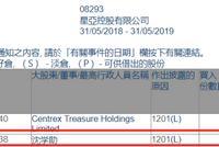 星亚控股遭沈学助减持1万股 减持后持股为32%