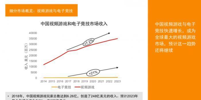 中国视频游戏市场全球最大 2020年电竞超韩国成第二