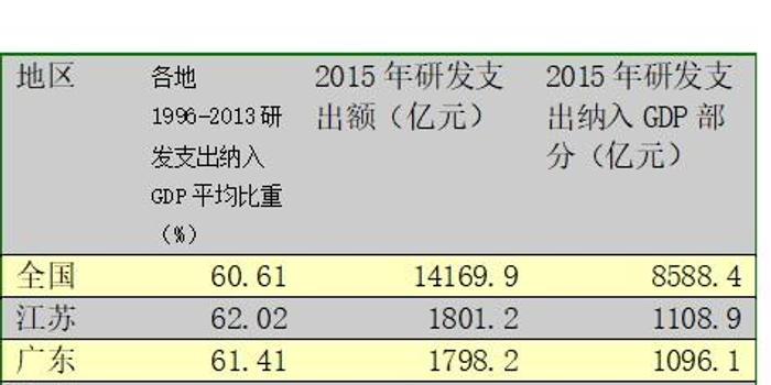 各地的gdp统计准确吗_国家统计局 我国GDP初步核算数准确性不断提高