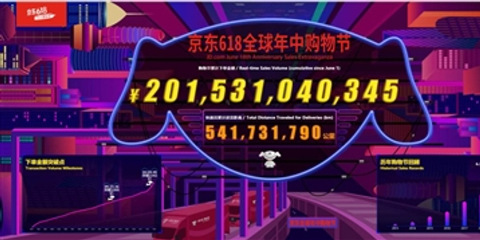 京东618卖了2015亿 专家:中国经济内需韧性强大