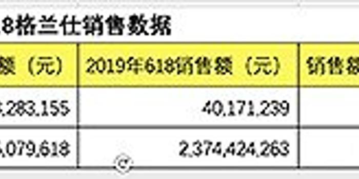 618大战结束 格兰仕天猫销售额同比下滑了7%