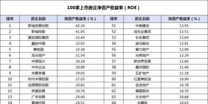 房企平均净资产收益率15.12% 龙光地产排名行业第六