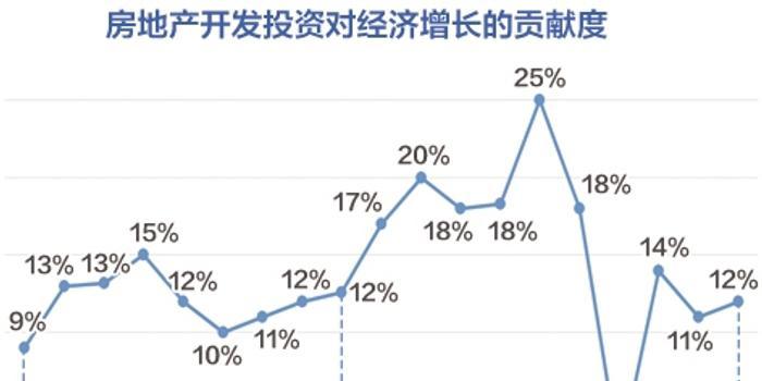 房地产中中国GDP比例_中国GDP首破80万亿,但房地产黄金时代是真的过去了