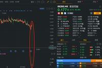 """4小时惊魂式""""洗仓"""" 星亚控股市值蒸发60亿背后"""