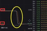 星亚控股大跌96%、只剩1毛钱 一堆港股集体崩盘