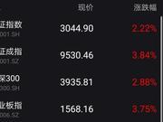 7月开门红:沪指大涨重上3000点 科技股掀涨停潮