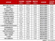 二季度规模出炉:19只基金增超10亿 最高暴增63亿(表)