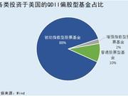只有6只投资美股QDII基金战胜了市场 买对了吗?(表)
