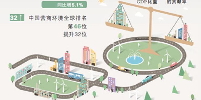 世界銀行報告:中國營商環境全球第46位 提升32位
