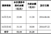阳光城发新债偿旧债 华夏人寿难抵高息诱惑出手购5亿