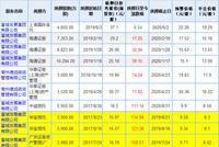 王振华辞去新城系公司一切职务 新城控股3跌停后开板