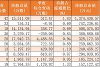 华夏基金Q2增持中国重工、宝钢 减持中石油中国铁建