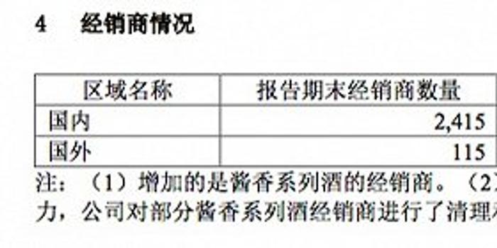 茅台半年净利近200亿:经销商减少593家 基金持仓下降