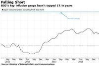 日本通胀率触及两年来低点 日本央行这回还坐得住吗?