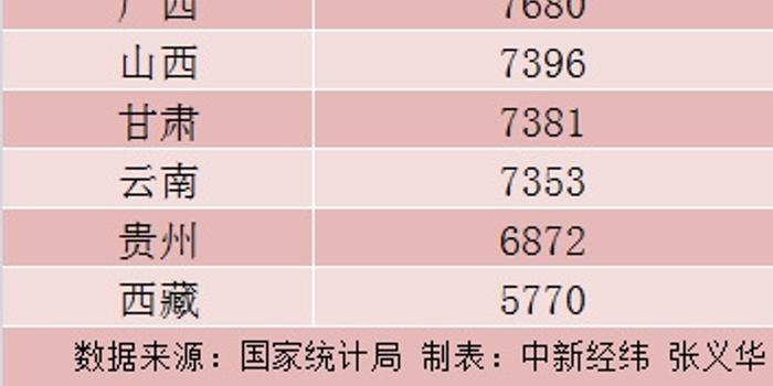 31省份上半年人均消费榜:京沪超2万 钱都花哪儿了