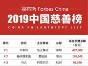 福布斯中国慈善榜:马云排名第3 李彦宏夫妇位列第6
