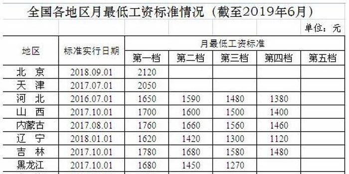 人社部发布31省份月最低工资标准 上海2480元居榜首