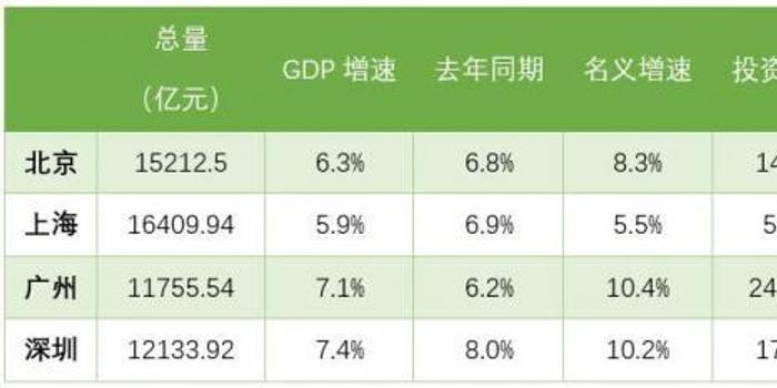 北上广深经济半年报:深圳增速领跑 广州逆势反弹