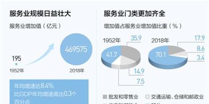 人民日報:服務業邁向更高水平