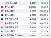 """中方连驳""""汇率操纵国"""" 离岸人民币涨近800点"""
