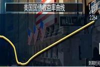 """美国经济衰退警钟再鸣!美债收益率12年最严重""""倒挂"""""""