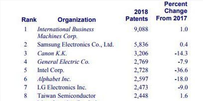 2018美國專利機構榜單:IBM居榜首 華為京東方進前20