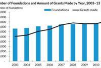 中美慈善基金会差异对比 以盖茨基金、爱佑基金为例