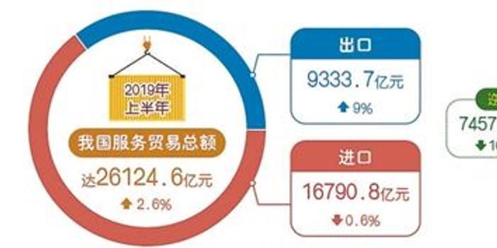 上半年我国服务贸易总额超2.6万亿元 逆差下降10.5%