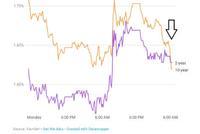 最关键美债收益率倒挂拉响警报!这都是美联储的错?