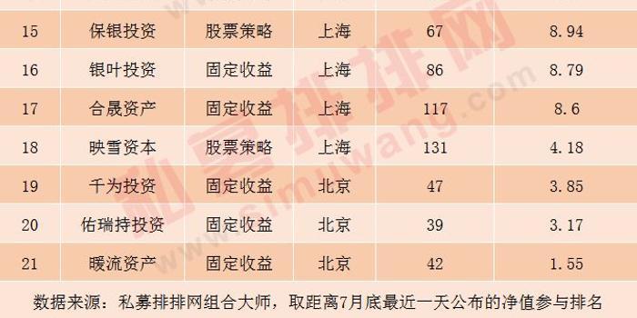 百億私募新成績單:最高收益32.09%  馮柳重倉股曝光