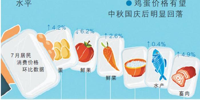 人民日报:食品价格走势怎么看 菜肉蛋价格由降转升