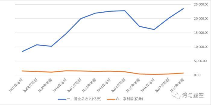 """""""定海神针""""覆灭?中国石油股价新低"""