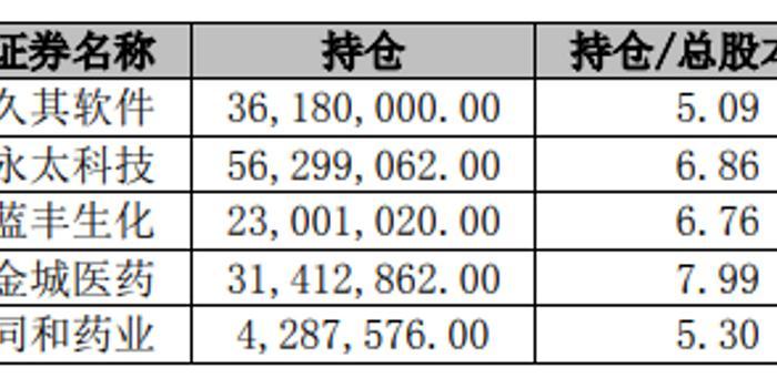 海通证券战略入股京汉股份 持股5.99%成第二大股东