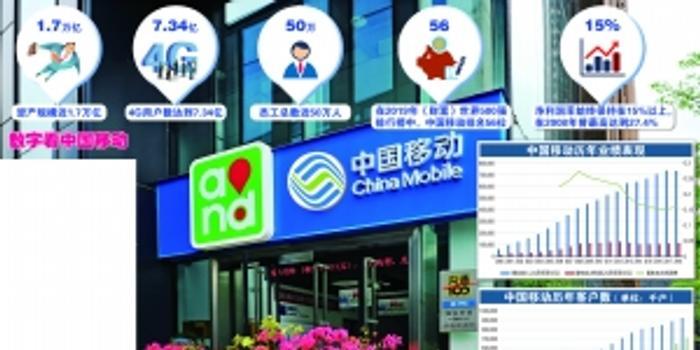 中國移動:明勢而行方可借勢而上 引領5G時代