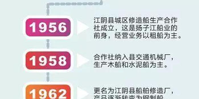 扬子江船业巨震:一代船王突然休假协助政府部门调查