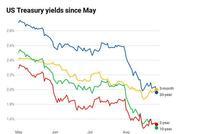 又一美债收益率曲线反转 三大年夜曲线跌至07年最糟程度