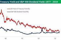 标普股息率十年来首超30年国债收益率 出场旌旗灯号浮现?