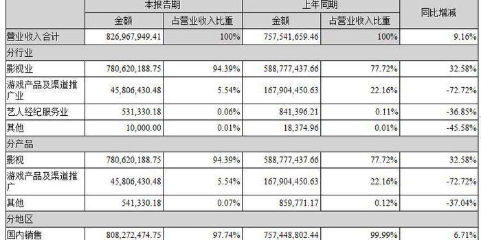 慈文传媒上半年净利8500万 未来仍以内容产业为核心