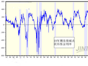 美债收益率倒挂或许只是一个虚假旌旗灯号?五大年夜来由证明