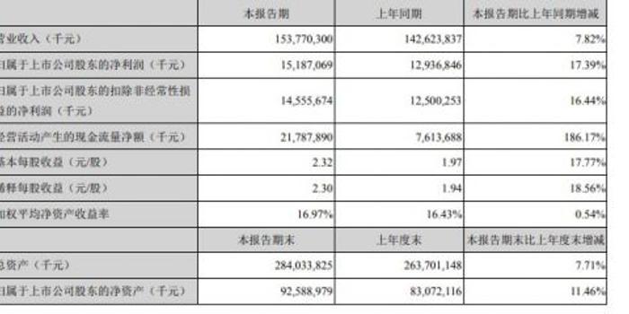 美的集团上半年营收1537.7亿元 同比增加7.82%