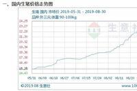 8月生猪大涨近3成 广西南宁限价9成限购1公斤
