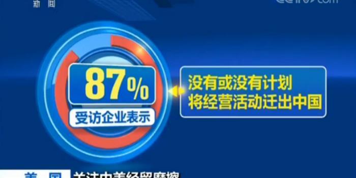 中美经贸摩擦难阻美企青睐中国市场