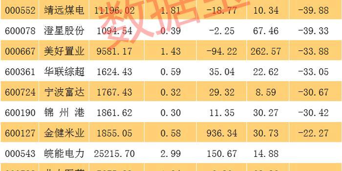 证金公司重仓四年股票一览:最高暴赚6倍 1股被套92%