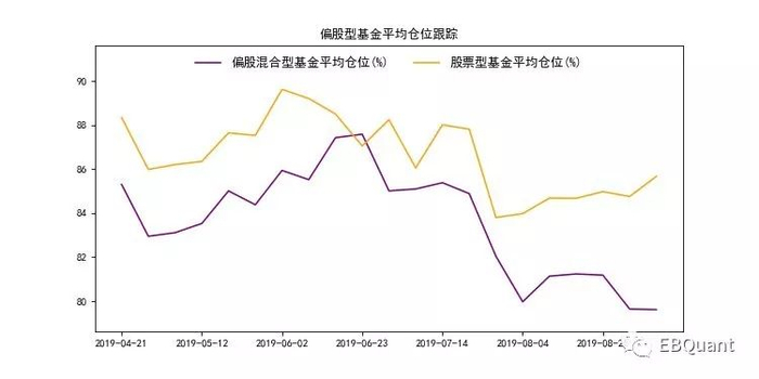 光大金工:本周股基仓位升0.92% 增持TMT、周期