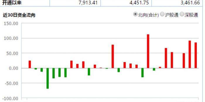 市场再迎重磅利好:3大国际指数全部纳A 千亿北资助攻