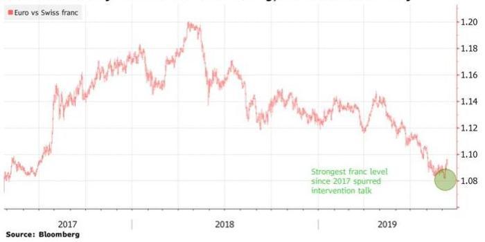 渣打银行:当前瑞郎汇率尚不足以促使瑞士央行行动