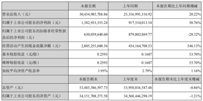 温氏股份扣非净利三连降短债猛增 实控人年初套现6亿