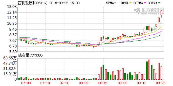 亚联发展筹划非公开发行股票 欲收购上海即富20%股权
