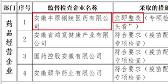 安徽丰原铜陵医药被要求立即整改 公司:整改已完成